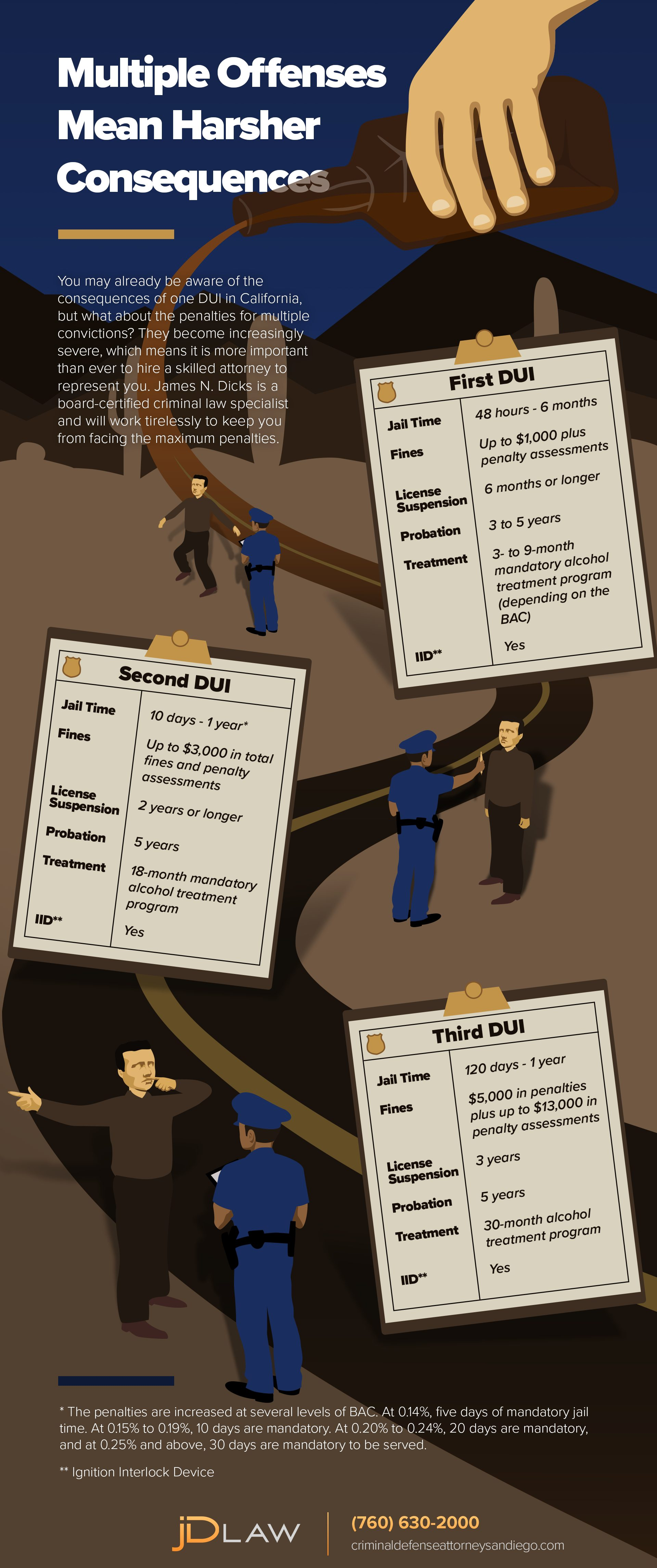 jD LAW, P.C. Presents: DUI Infographic